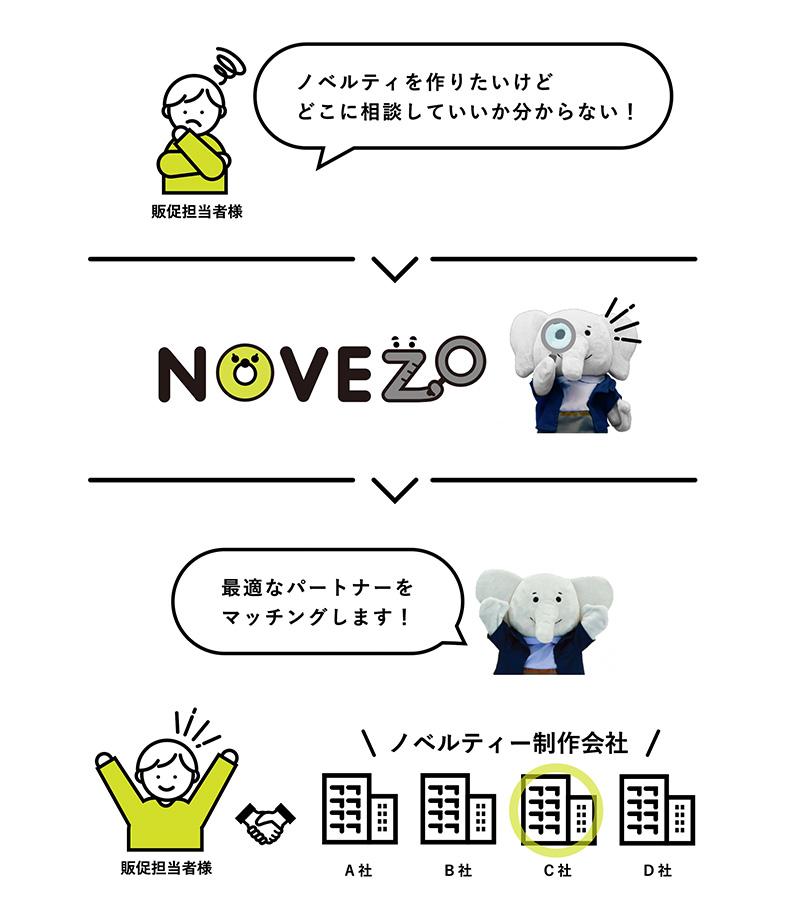 NOVEZO ノベルティ企画・制作会社の紹介の図