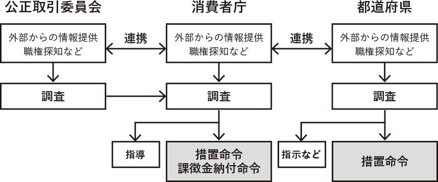 措置命令の図