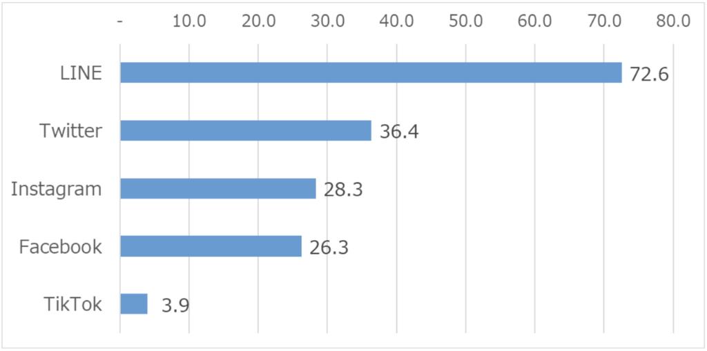 SNS利用率調査